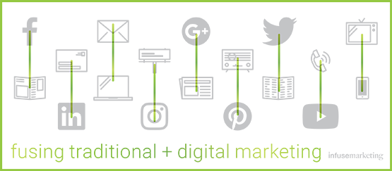digital marketing, social media, blogs, twitter, facebook, instagram, pinterest, linkedin,