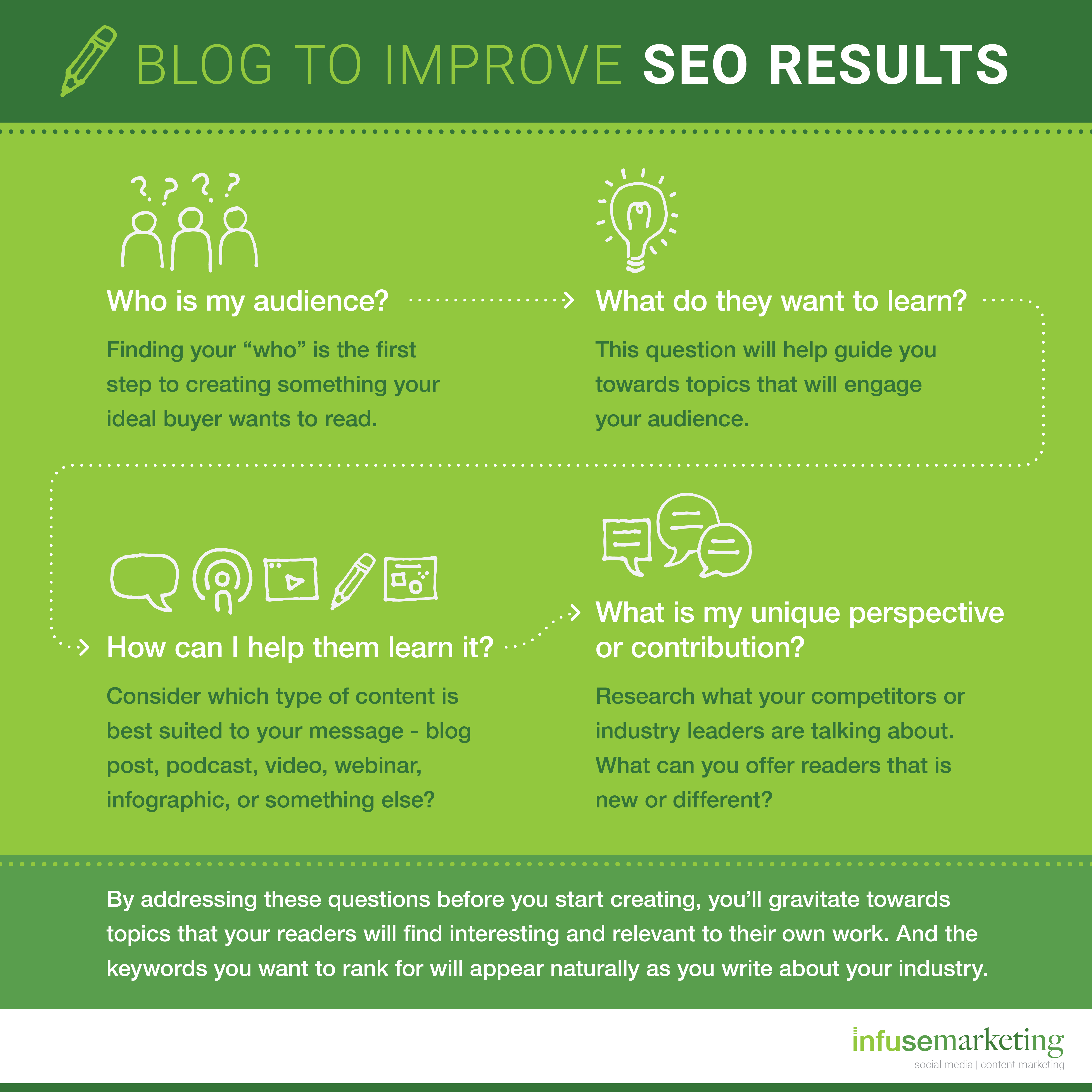 blogging is an excellent content marketing vehicle to help with inbound marketing and SEO
